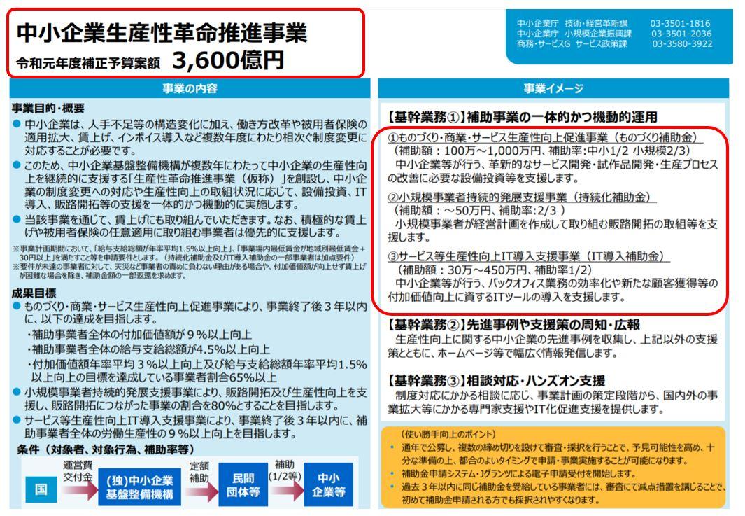 経済産業省中小企業生産性革命推進事業 令和元年度補正予算案額 3,600億円