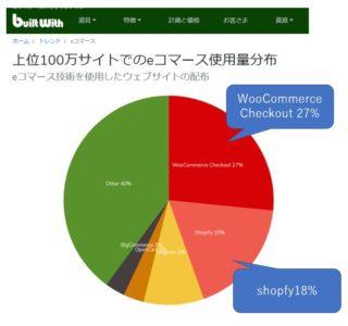 WooCommerce の世界での利用シェア