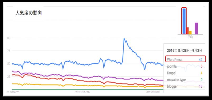 Googleトレンド比較による世界のCMSの人気状況