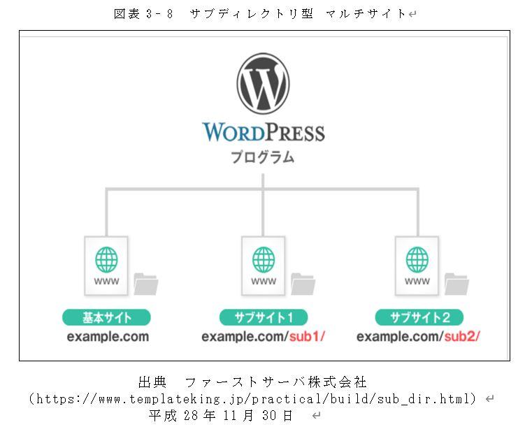 出典 ファーストサーバ株式会社(https://www.templateking.jp/practical/build/sub_dir.html) 平成28年11月30日