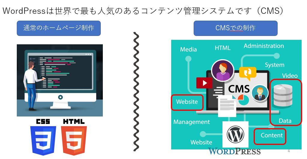 CMSと普通サイトの比較図