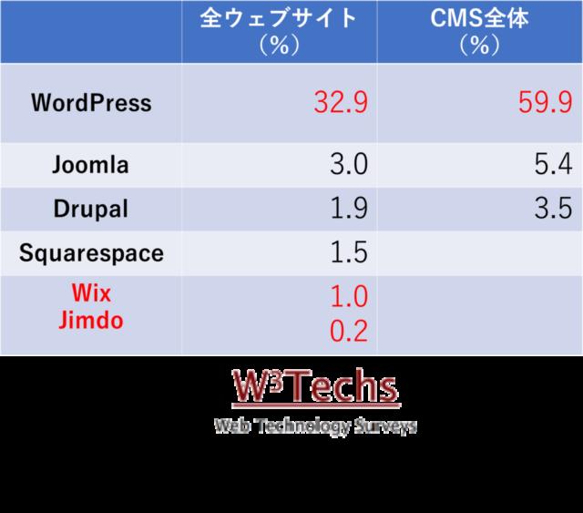 WordPressの世界的シェア