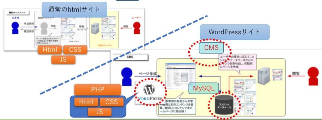 HTMLサイトとCMSサイトの違い