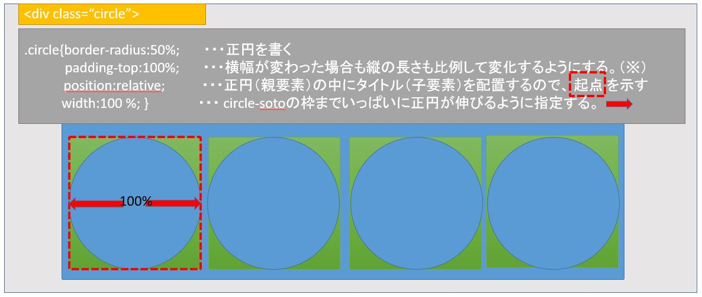 border-radius: 50%; 正円