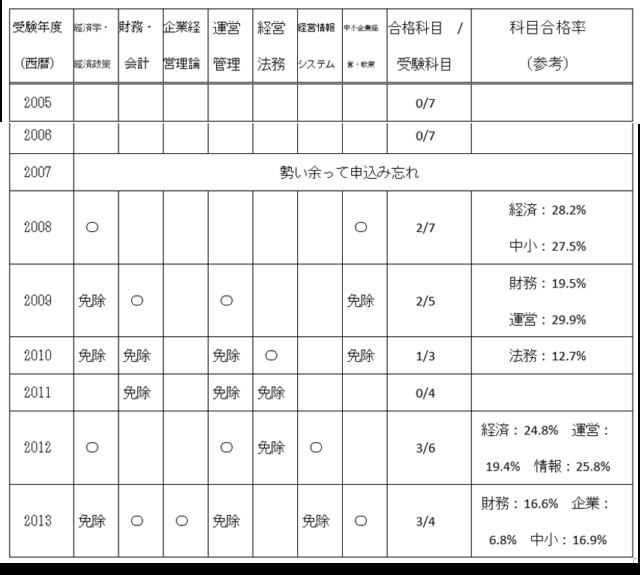 受験記録一覧表
