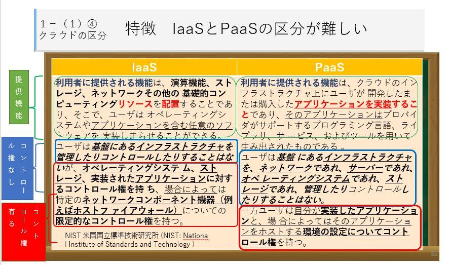 クラウド研修 IaaSとPaaSの違い